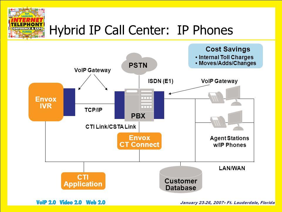 Hybrid IP Call Center: IP Phones