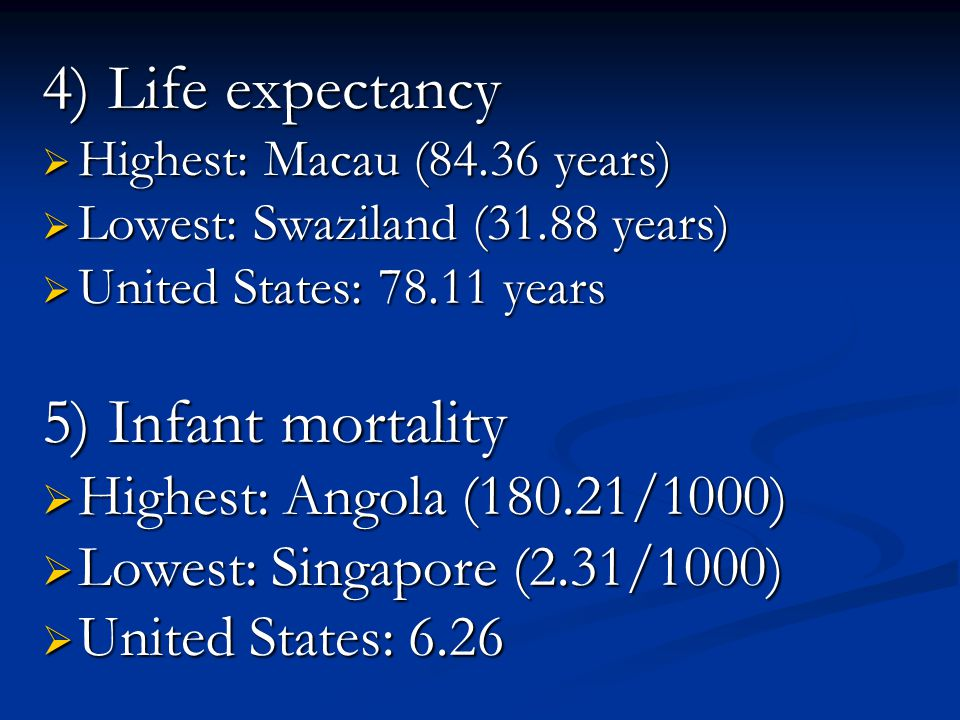 4) Life expectancy 5) Infant mortality Highest: Angola (180.21/1000)