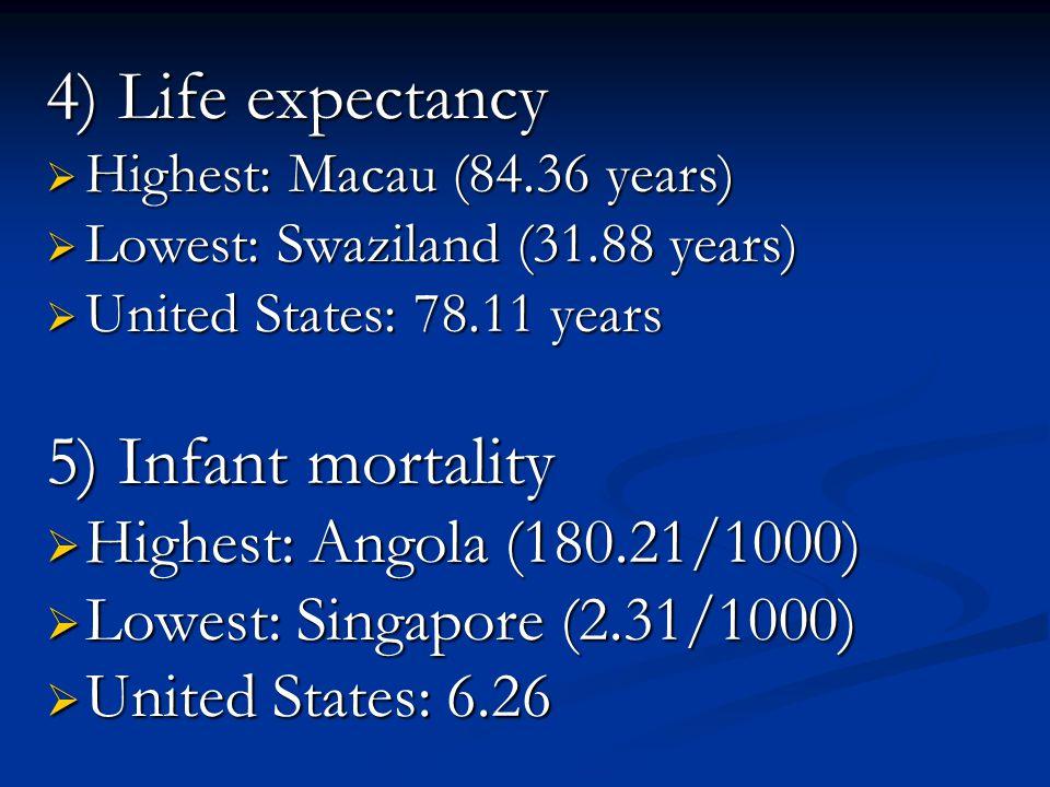 4) Life expectancy 5) Infant mortality Highest: Angola (180.21/1000)