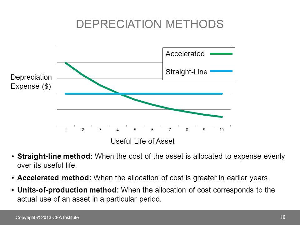 depreciation methods Accelerated Straight-Line Depreciation
