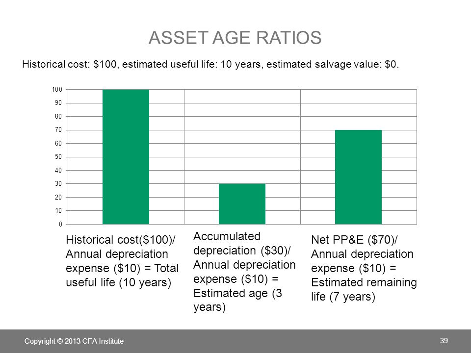 Asset age ratios Historical cost: $100, estimated useful life: 10 years, estimated salvage value: $0.