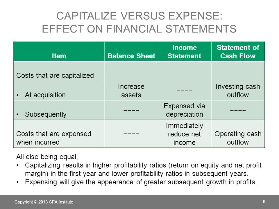 Capitalize versus expense: Effect on Financial statements