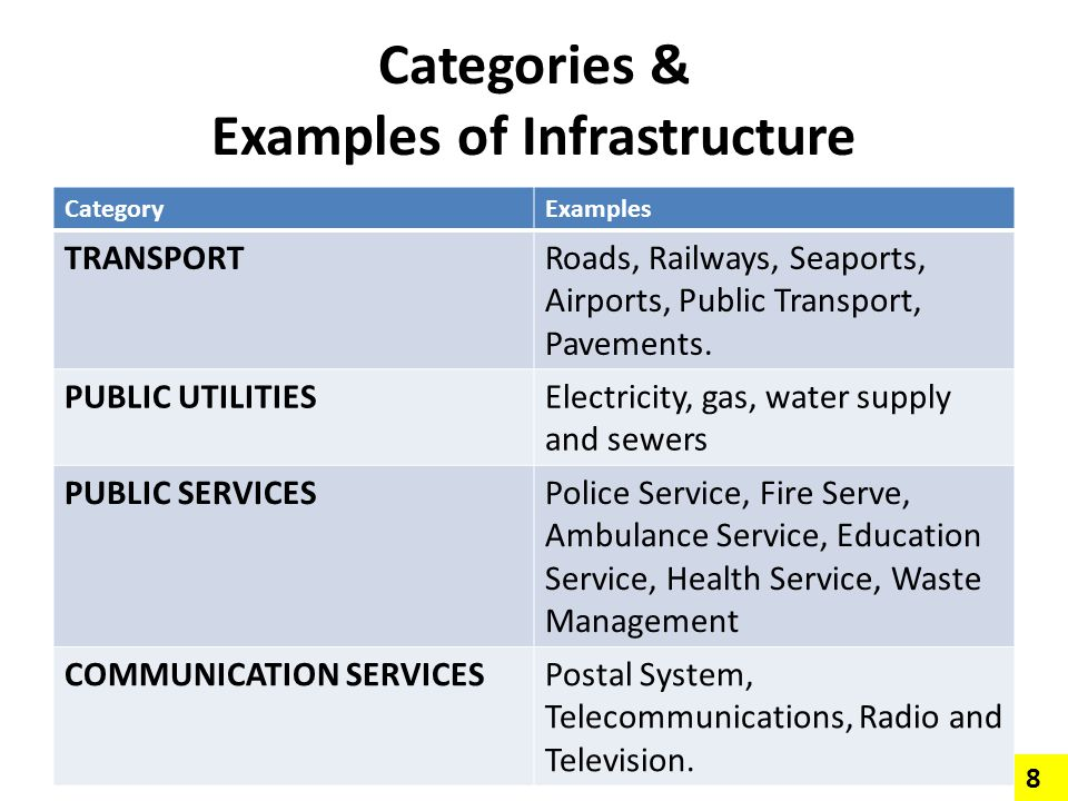 Categories & Examples of Infrastructure