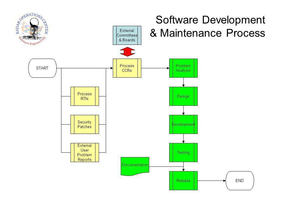 Software Development & Maintenance Process