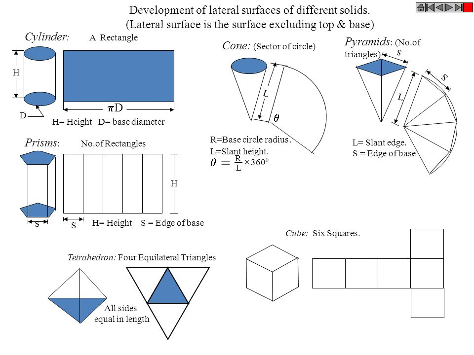 = Development of lateral surfaces of different solids.