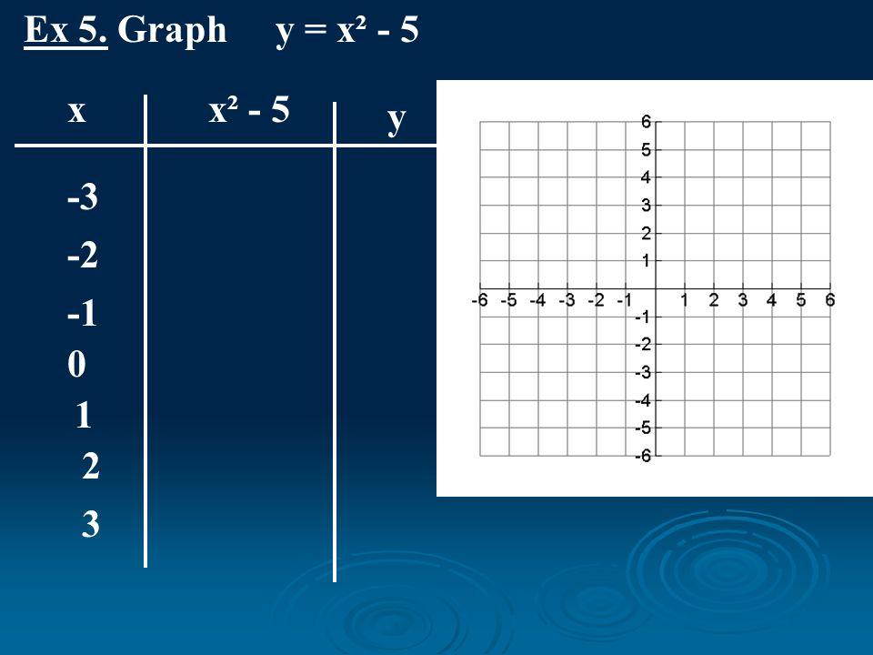 Ex 5. Graph y = x² - 5 x x² - 5 y -3 -2 -1 1 2 3