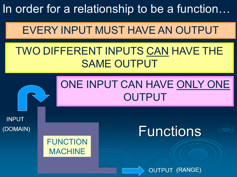 Functions In order for a relationship to be a function…