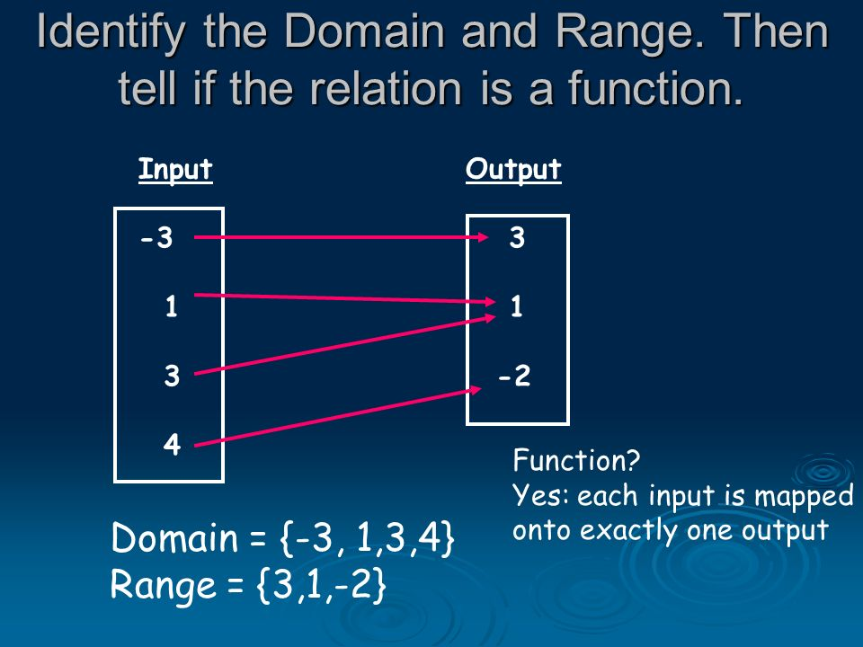 Identify the Domain and Range. Then tell if the relation is a function.