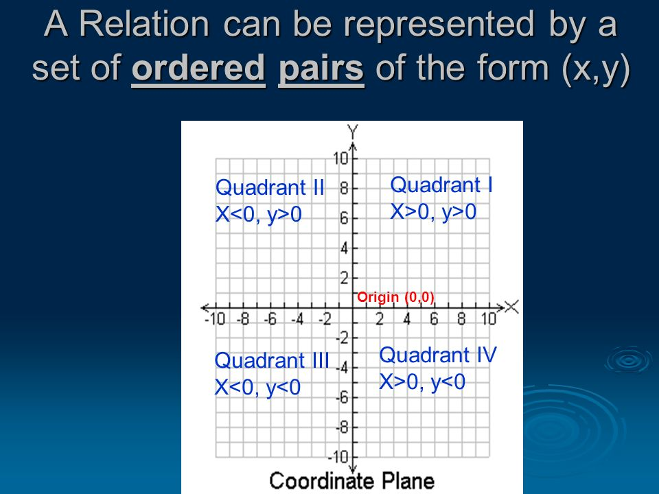 A Relation can be represented by a set of ordered pairs of the form (x,y)