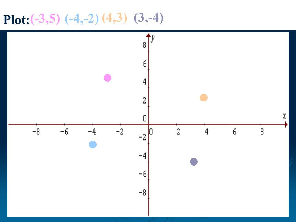 Plot: (-3,5) (-4,-2) (4,3) (3,-4)