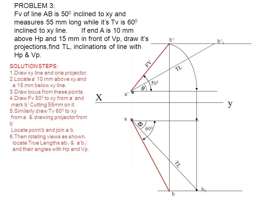 PROBLEM 3: Fv of line AB is 500 inclined to xy and measures 55 mm long while it's Tv is 600 inclined to xy line. If end A is 10 mm above Hp and 15 mm in front of Vp, draw it's projections,find TL, inclinations of line with Hp & Vp.