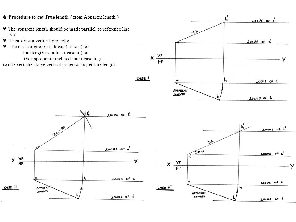 ♣ Procedure to get True length ( from Apparent length )