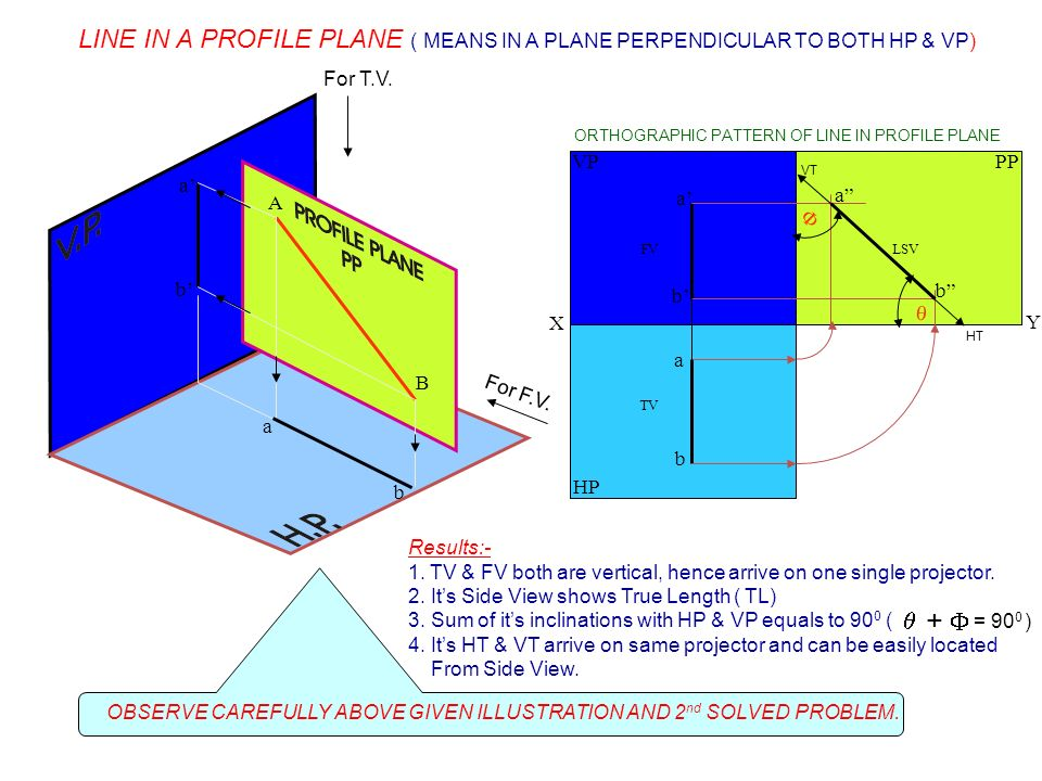 LINE IN A PROFILE PLANE ( MEANS IN A PLANE PERPENDICULAR TO BOTH HP & VP)