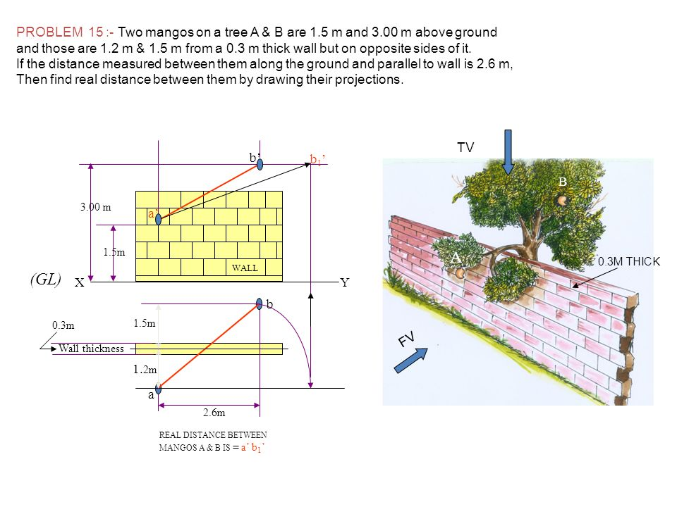 a b. a' b' 3.00 m. 1.5m. 2.6m. 1.2m. b1' Wall thickness. 0.3m. WALL. X. Y. (GL) REAL DISTANCE BETWEEN.