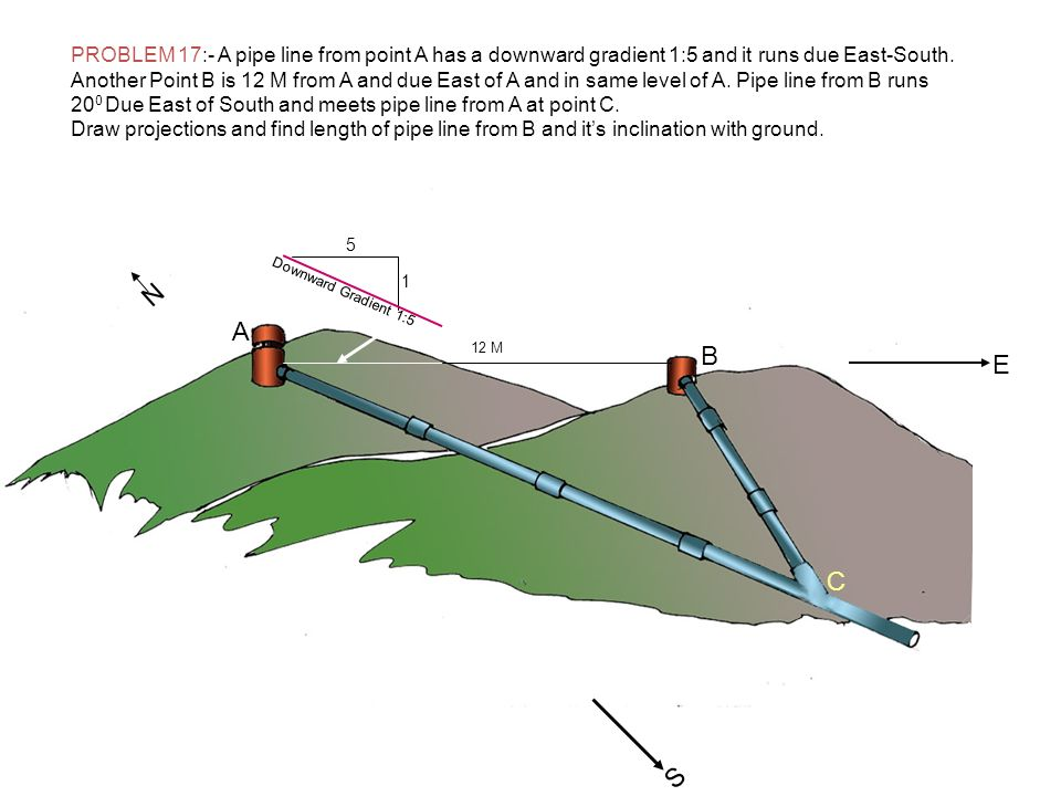 PROBLEM 17:- A pipe line from point A has a downward gradient 1:5 and it runs due East-South.