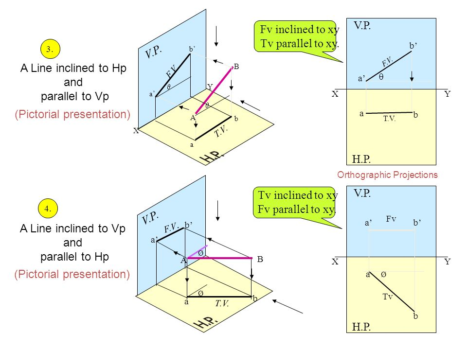 (Pictorial presentation)
