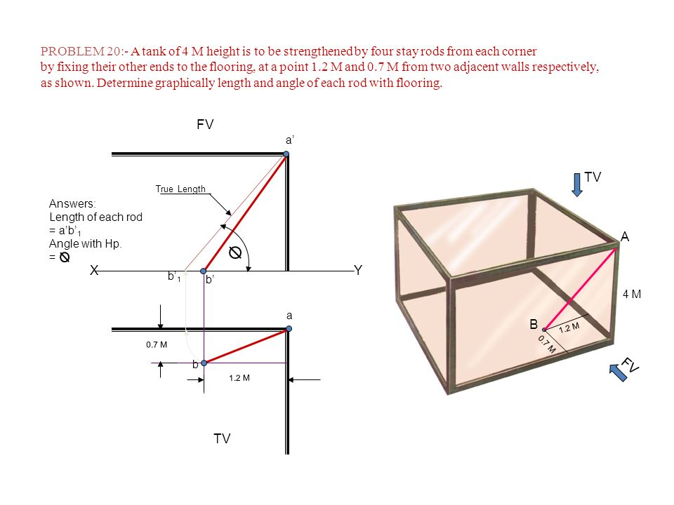 PROBLEM 20:- A tank of 4 M height is to be strengthened by four stay rods from each corner
