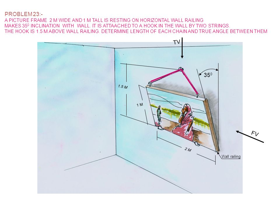 PROBLEM 23:-A PICTURE FRAME 2 M WIDE AND 1 M TALL IS RESTING ON HORIZONTAL WALL RAILING.