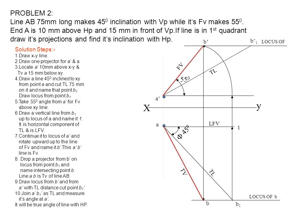 PROBLEM 2:Line AB 75mm long makes 450 inclination with Vp while it's Fv makes 550.