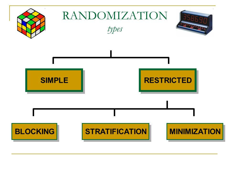 RANDOMIZATION types SIMPLE RESTRICTED BLOCKING STRATIFICATION