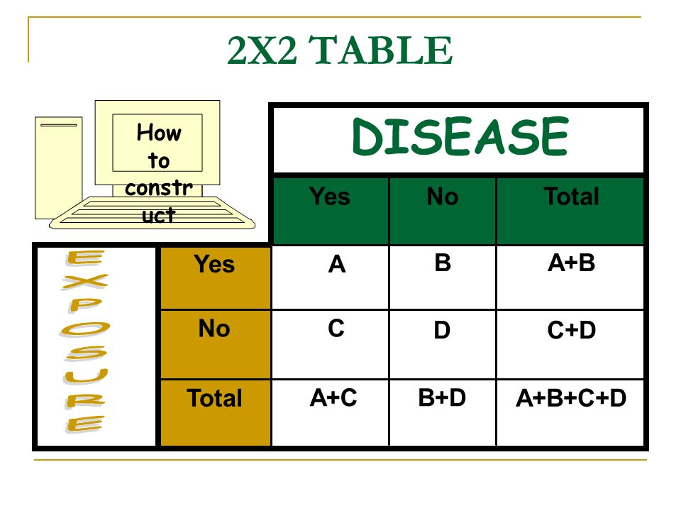 DISEASE 2X2 TABLE EXPOSURE Yes No Total Yes A B A+B No C D C+D Total
