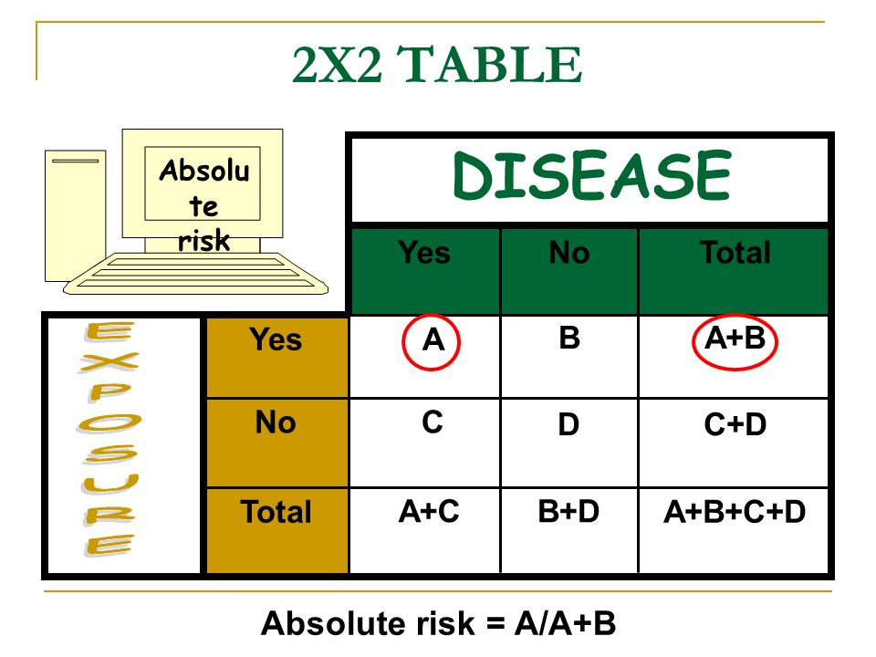 DISEASE 2X2 TABLE EXPOSURE Absolute risk = A/A+B Yes No Total Yes A B