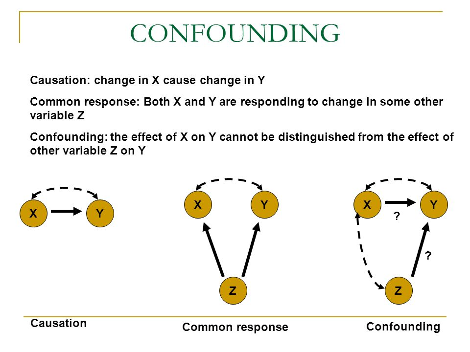CONFOUNDING Causation: change in X cause change in Y