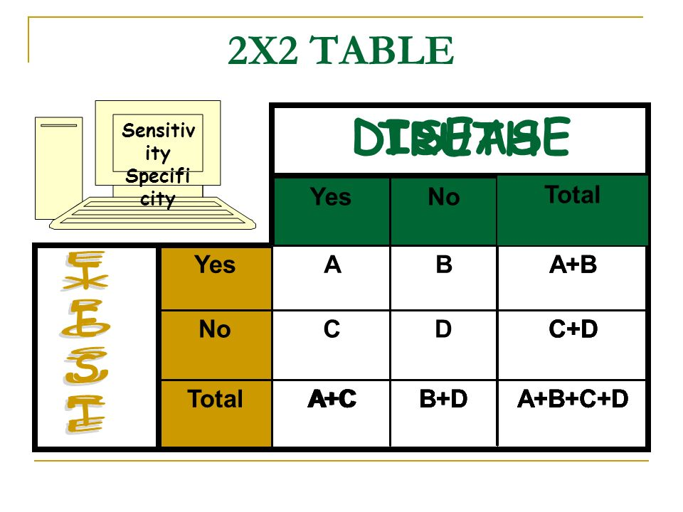 DISEASE TRUTH 2X2 TABLE TEST EXPOSURE Yes No Total Total Yes A B A+B