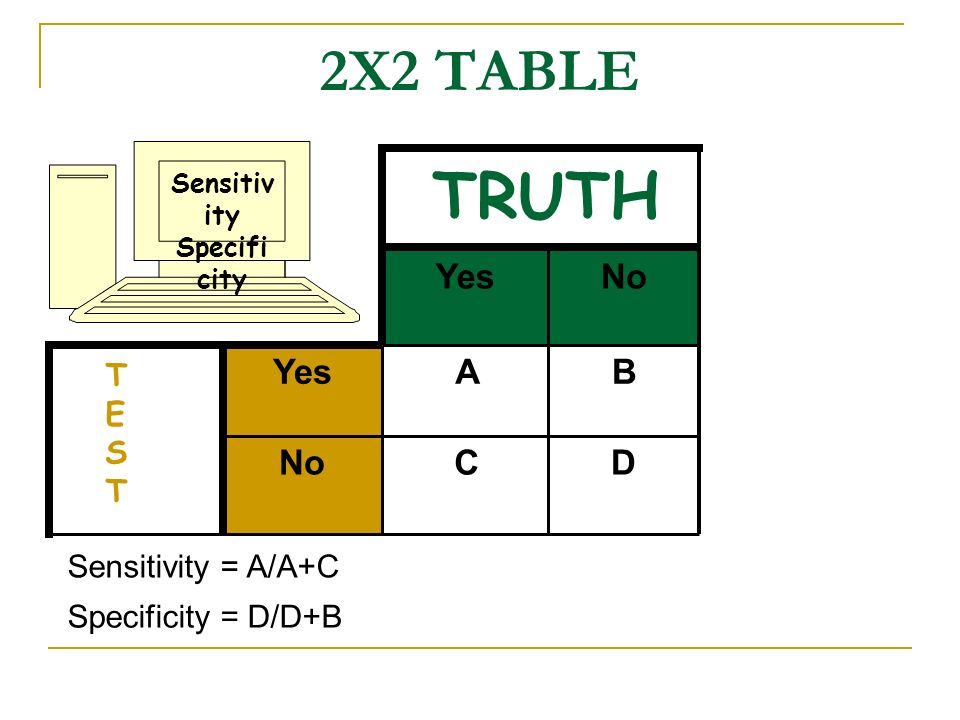 TRUTH 2X2 TABLE Yes No Yes A B No C D TEST Sensitivity = A/A+C