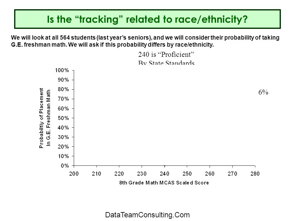 Is the tracking related to race/ethnicity