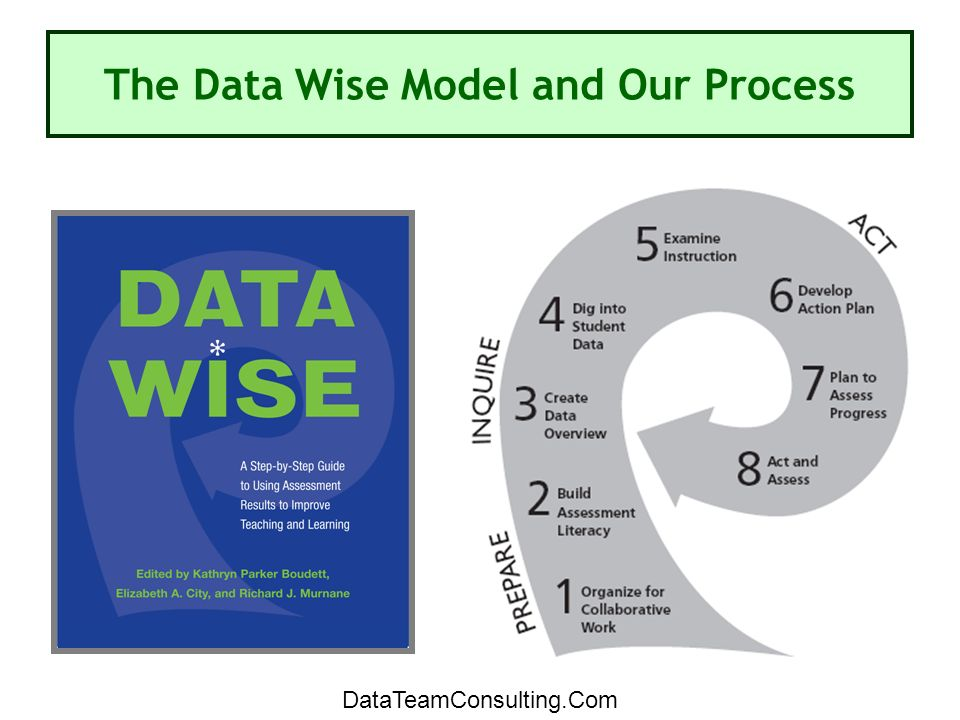 The Data Wise Model and Our Process