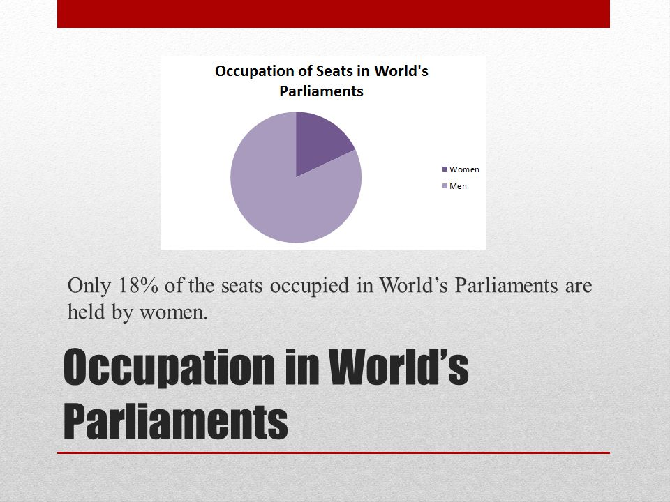 Occupation in World's Parliaments