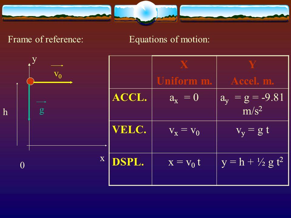 X Uniform m. Y Accel. m. ACCL. ax = 0 ay = g = -9.81 m/s2 VELC.