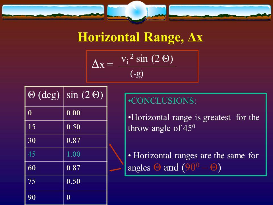 Horizontal Range, Δx Δx = vi 2 sin (2 Θ) Θ (deg) sin (2 Θ) (-g)