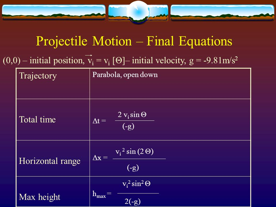 Projectile Motion – Final Equations