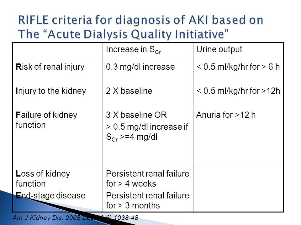 RIFLE criteria for diagnosis of AKI based on The Acute Dialysis Quality Initiative