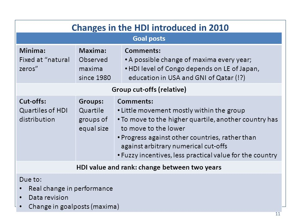Changes in the HDI introduced in 2010