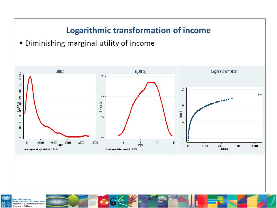 Logarithmic transformation of income