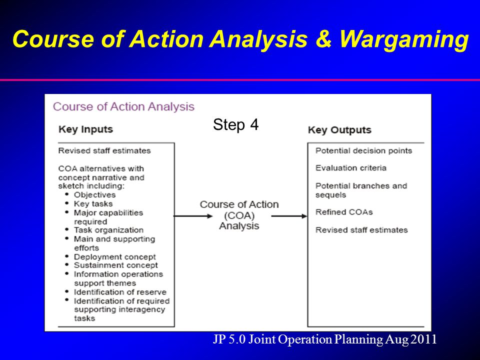 Course of Action Analysis & Wargaming