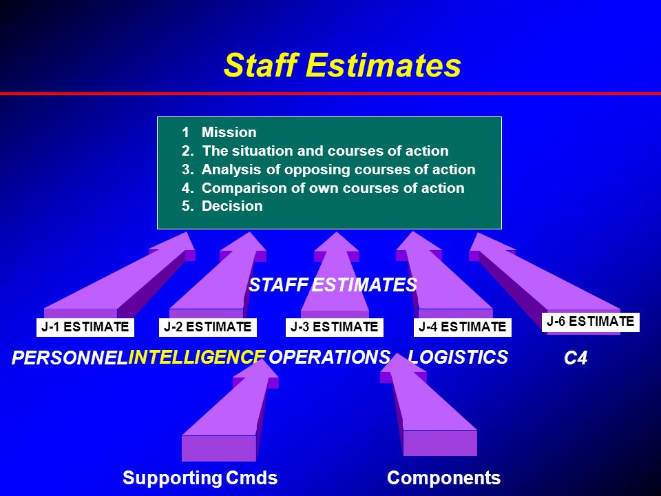 Staff Estimates STAFF ESTIMATES PERSONNEL INTELLIGENCE OPERATIONS