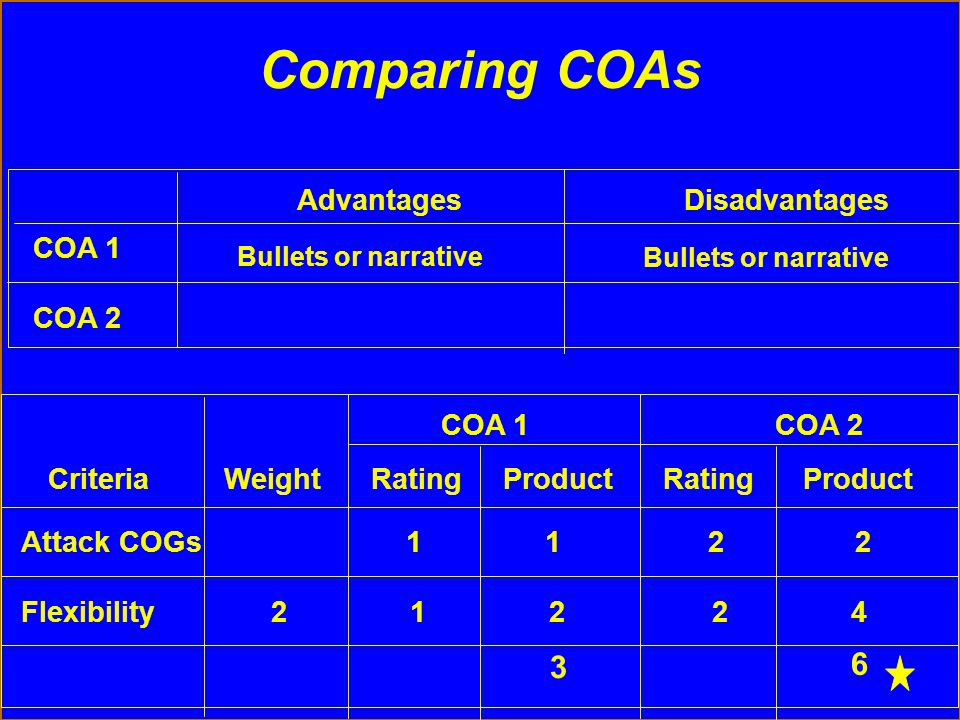Comparing COAs 6 3 Advantages Disadvantages COA 1 COA 2 COA 1 COA 2