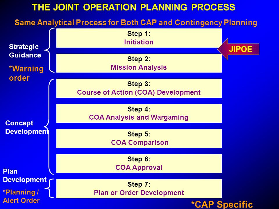 THE JOINT OPERATION PLANNING PROCESS