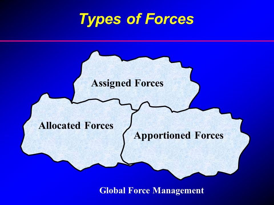 Types of Forces Assigned Forces Allocated Forces Apportioned Forces