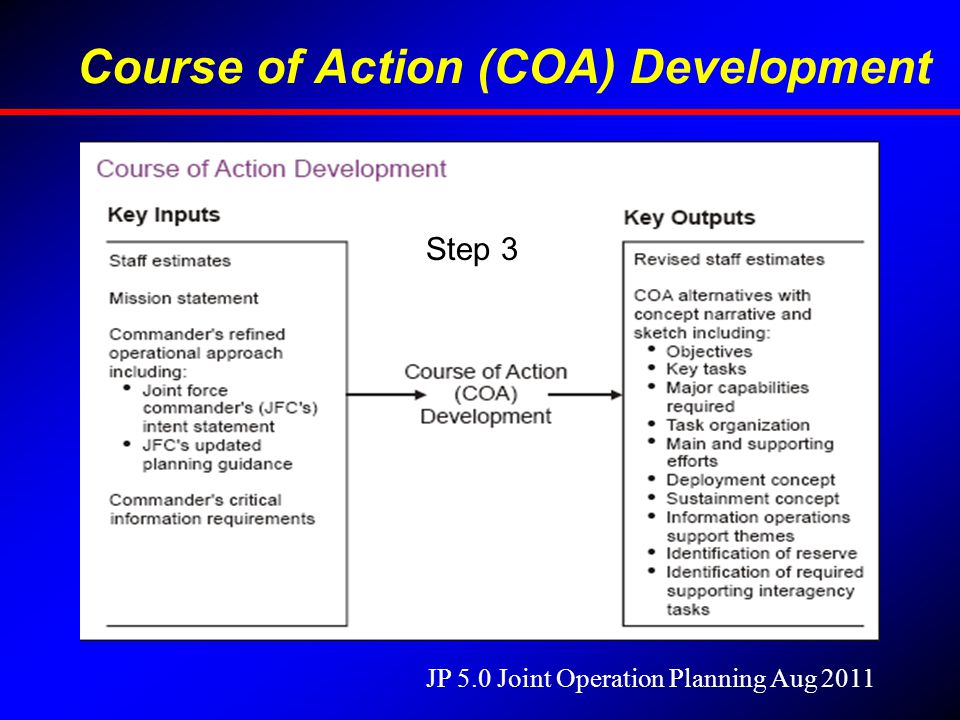 Course of Action (COA) Development