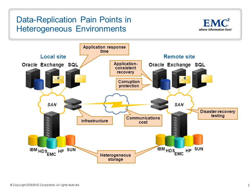 Data-Replication Pain Points in Heterogeneous Environments
