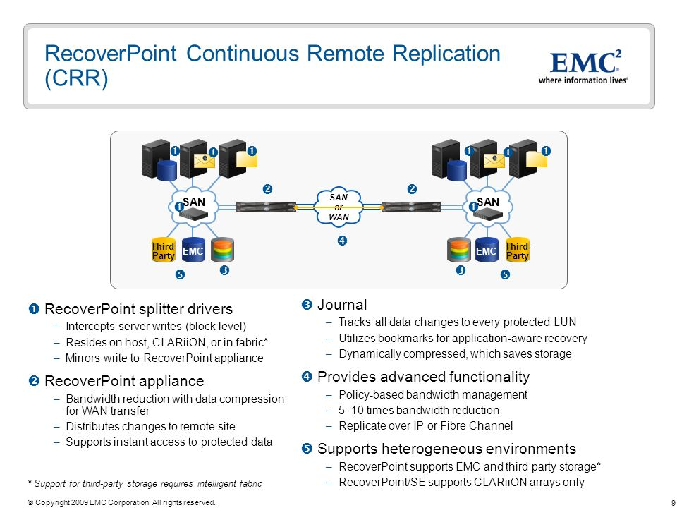 RecoverPoint Continuous Remote Replication (CRR)