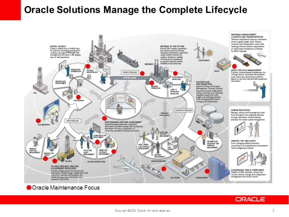 Oracle Solutions Manage the Complete Lifecycle