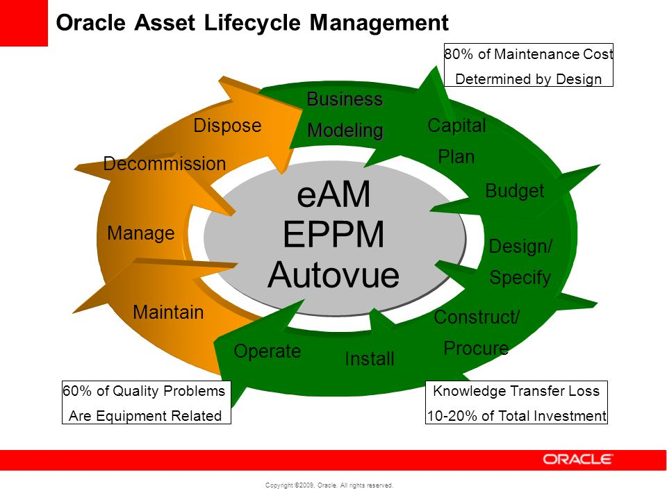 Oracle Asset Lifecycle Management
