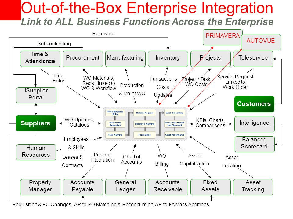 Out-of-the-Box Enterprise Integration Link to ALL Business Functions Across the Enterprise