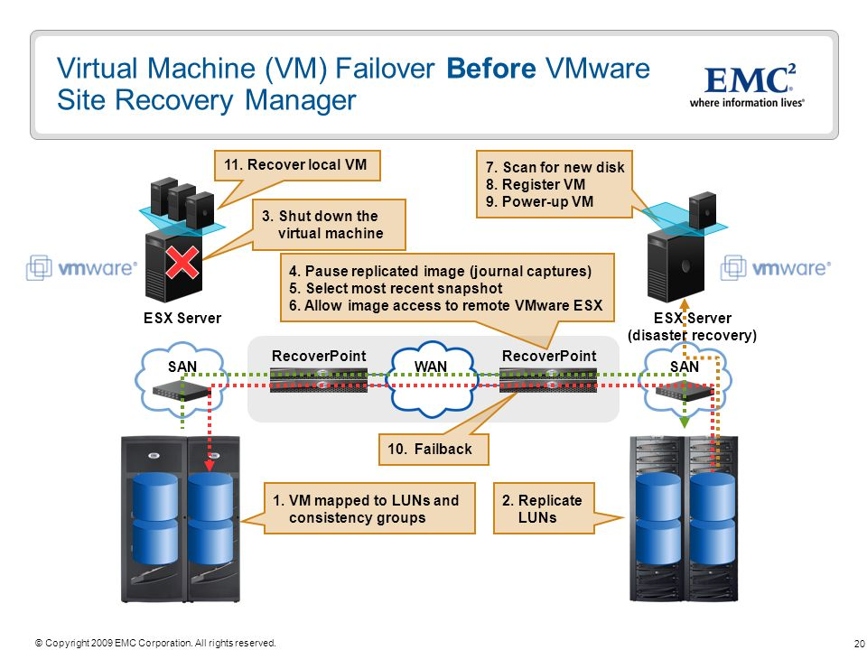Virtual Machine (VM) Failover Before VMware Site Recovery Manager